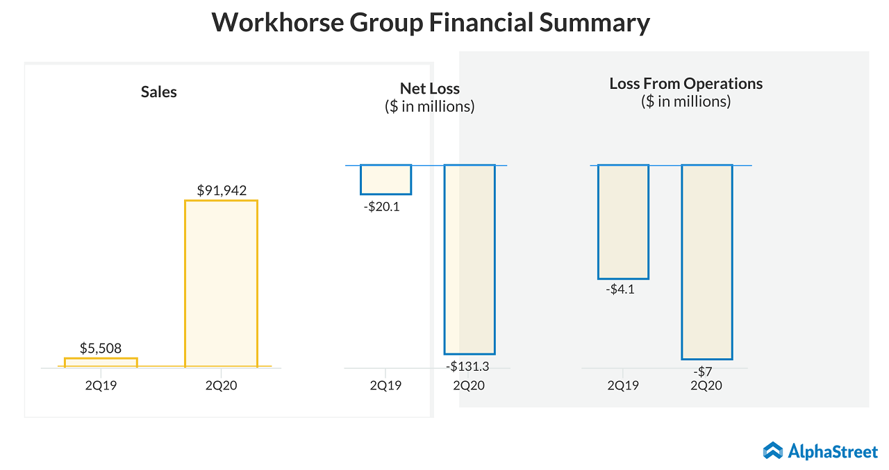 Workshorse Group (WKHS) Q2 2020 Financial Summary