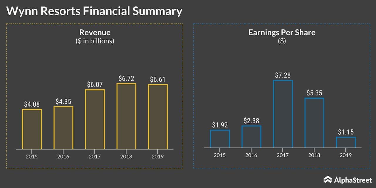 Wynn Resorts Financial Summary