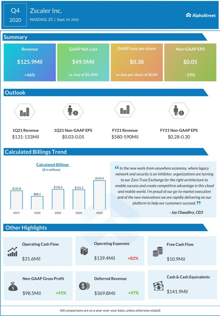 Zscaler (ZS) Q4 2020 Earnings Infograph