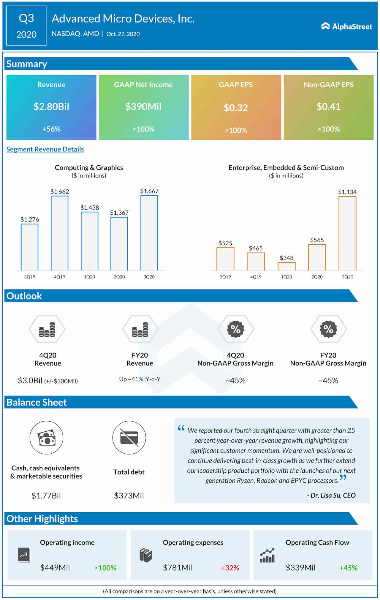 Advanced Micro Devices Q3 2020 earnings infographic