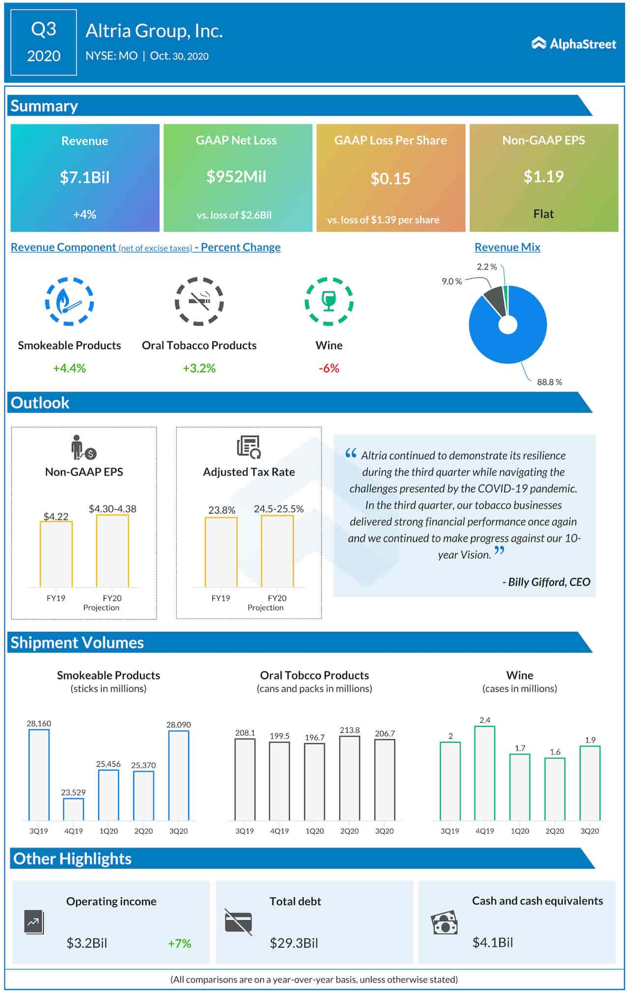 Altria Group's Q3 earnings infographic