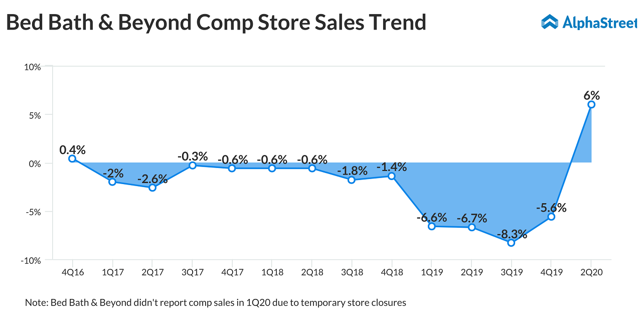 Bed Bath & Beyond (BBBY) Q2 2020 earnings - comp sales