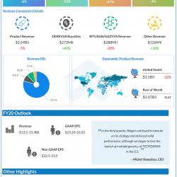 Biogen Q3 2020 earnings.