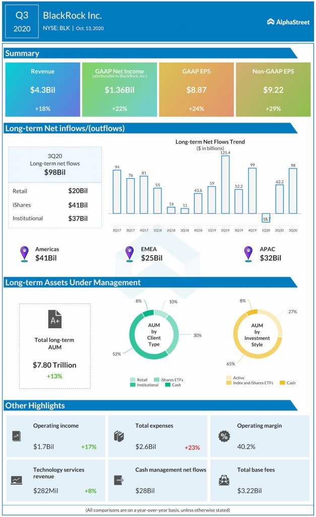 BlackRock reports Q3 2020 earnings results