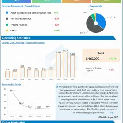 Charles Schwab reports Q3 2020 earnings results