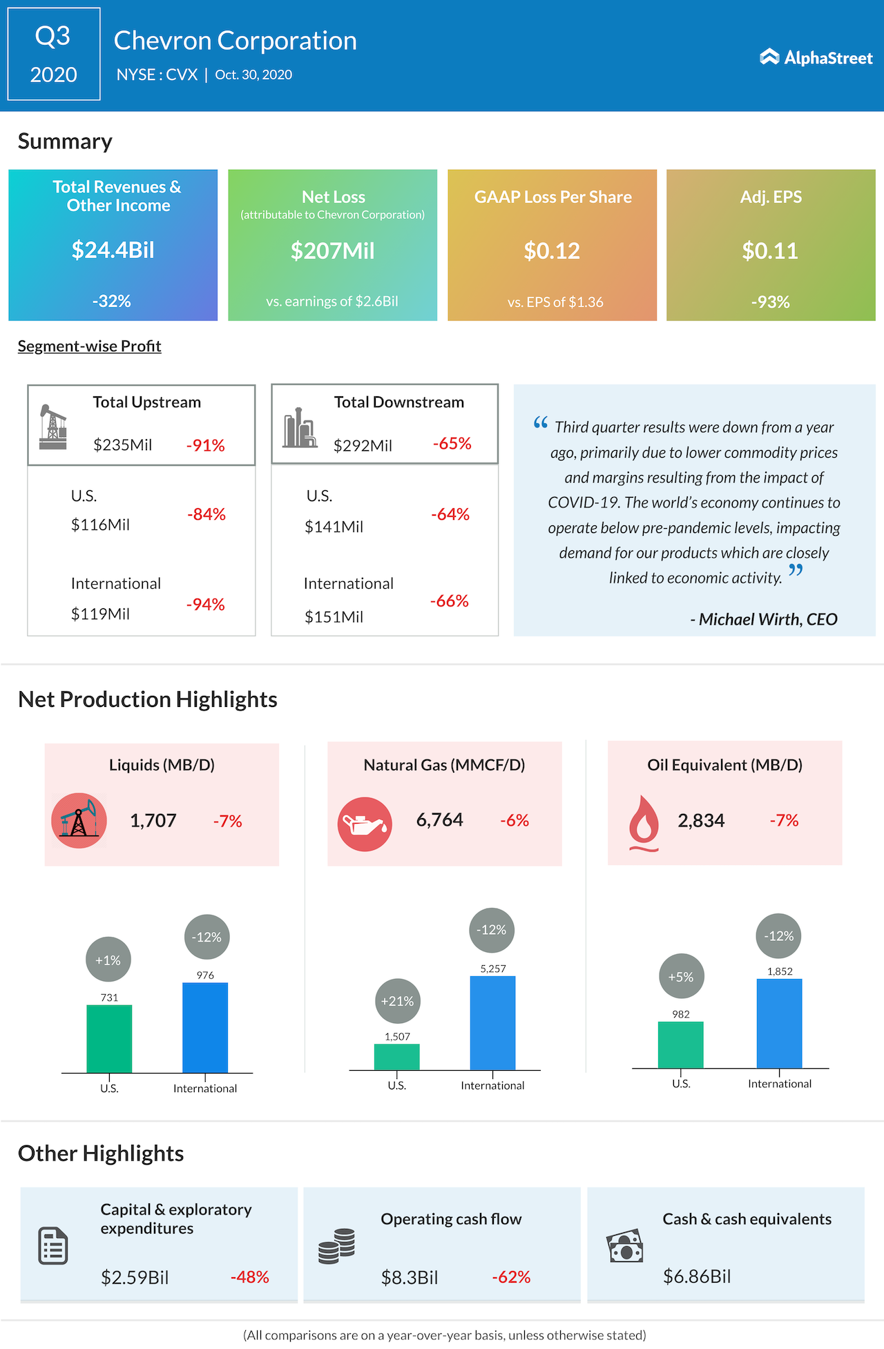 Chevron Q3 2020 earnings infographic