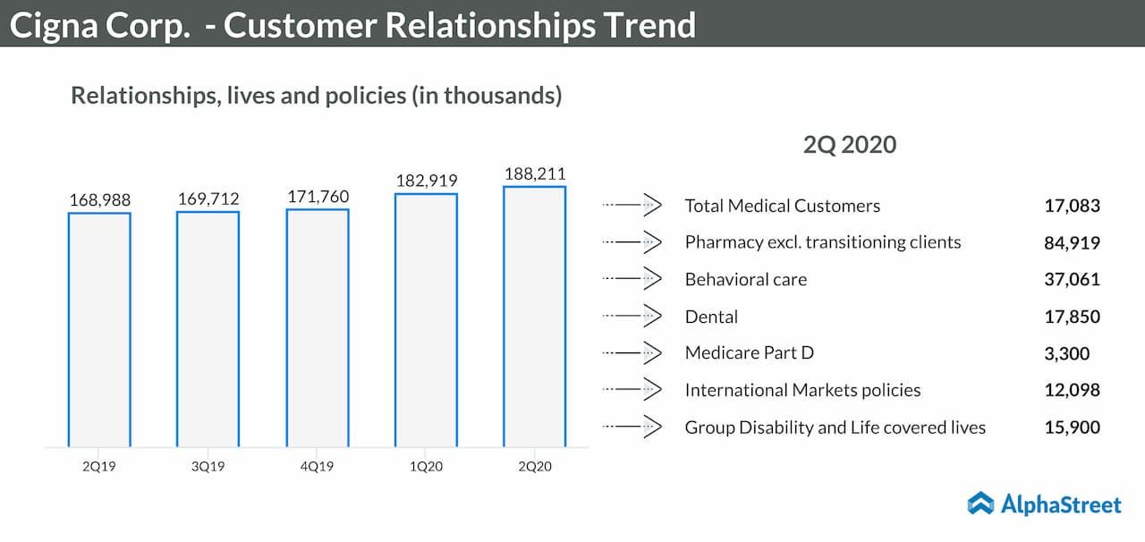 Cigna Corp. Customer Relationships Trend