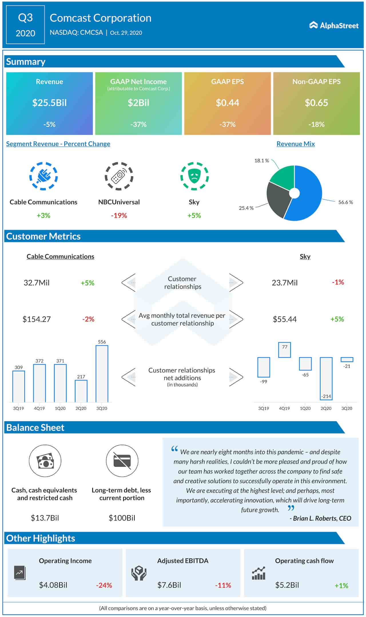 Comcast Q3 2020 Earnings Infographic