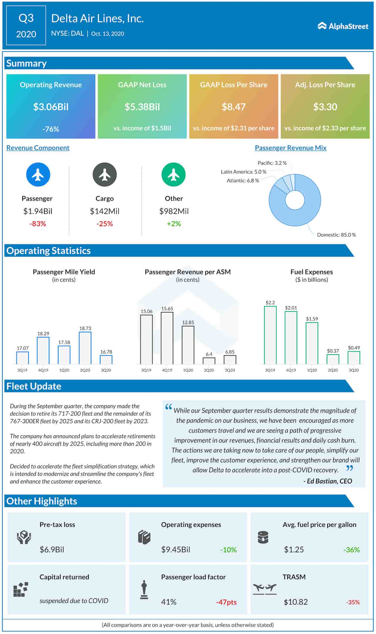Delta Air Lines Q3 2020 earnings infographic