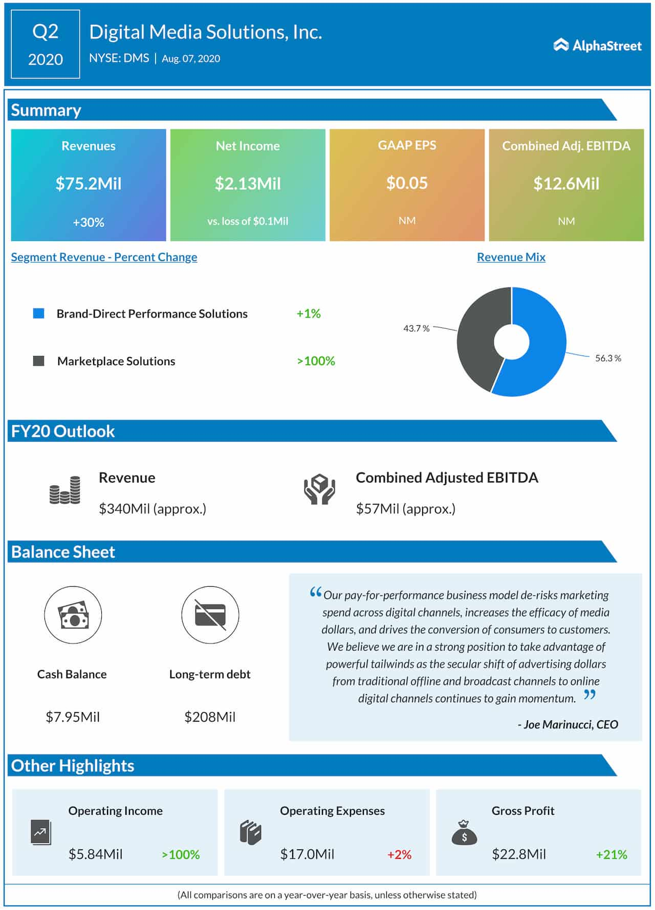 Digital Media Solutions Q2 2020 Earnings Infographic
