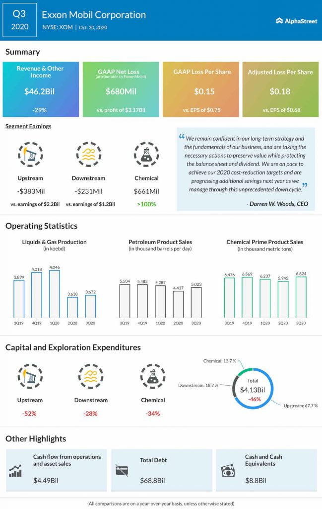 Exxon-Mobil-Q3-2020-earnings-infographic