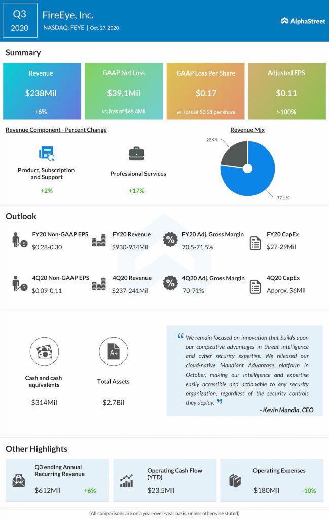 FireEye reports Q3 2020 earnings results