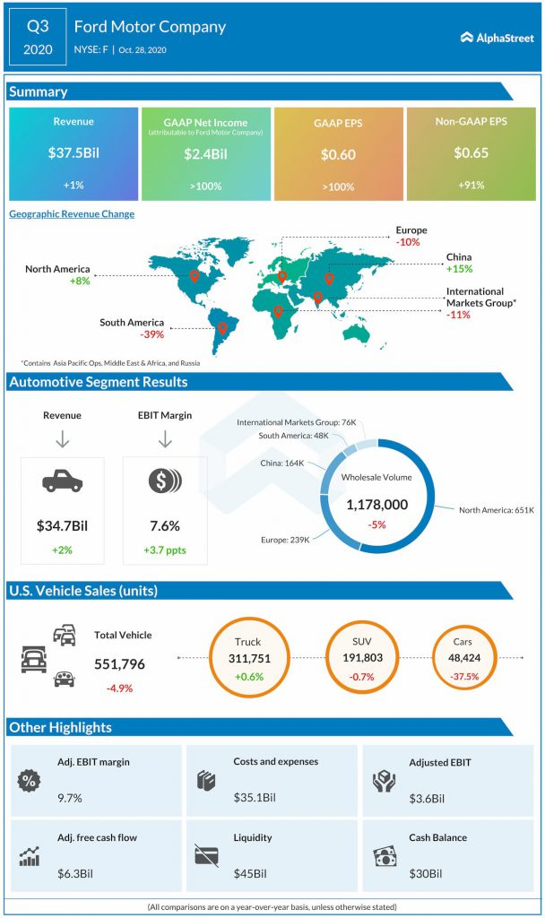 Ford reports Q3 2020 earnings results