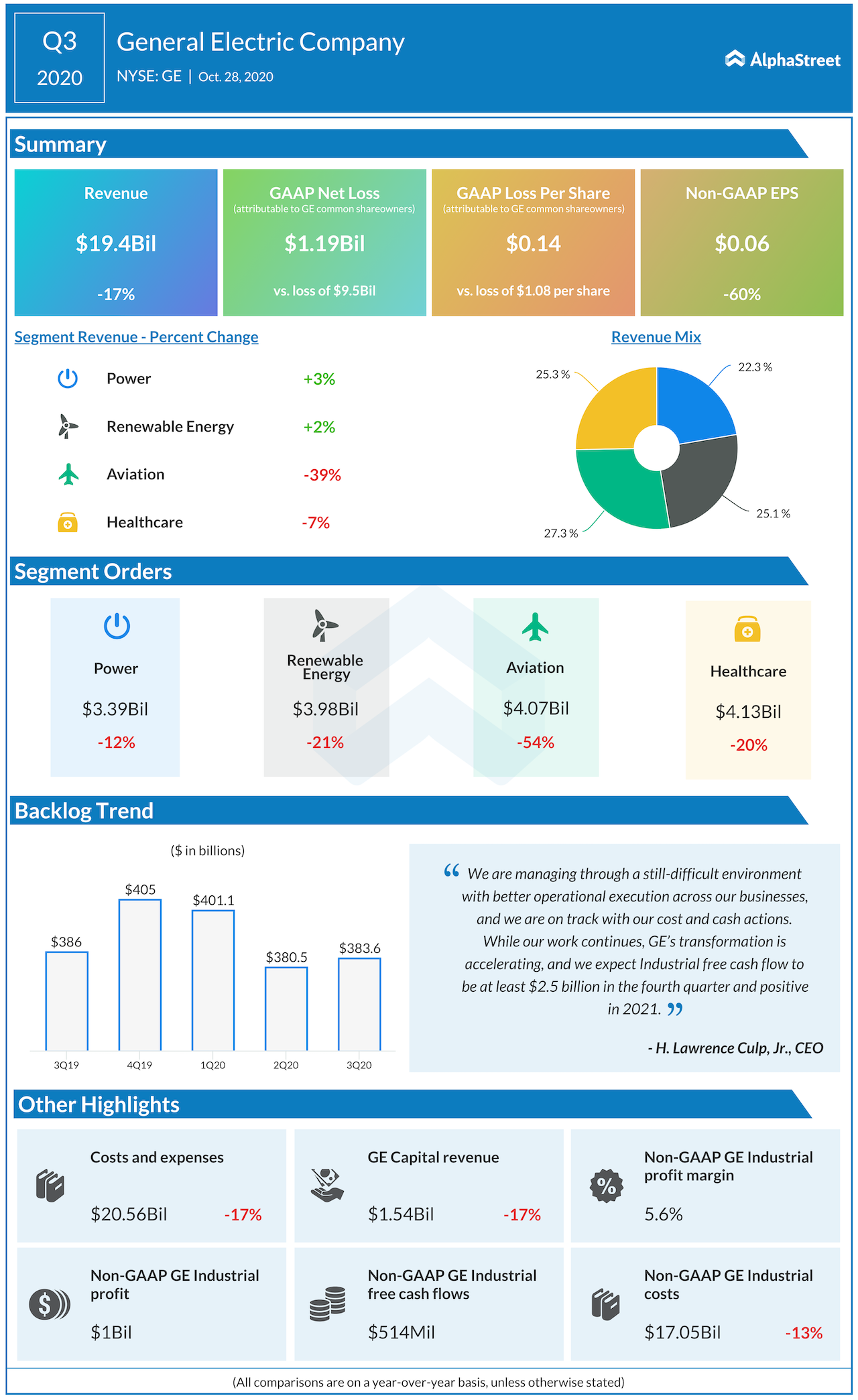 General electric Q3 2020 earnings