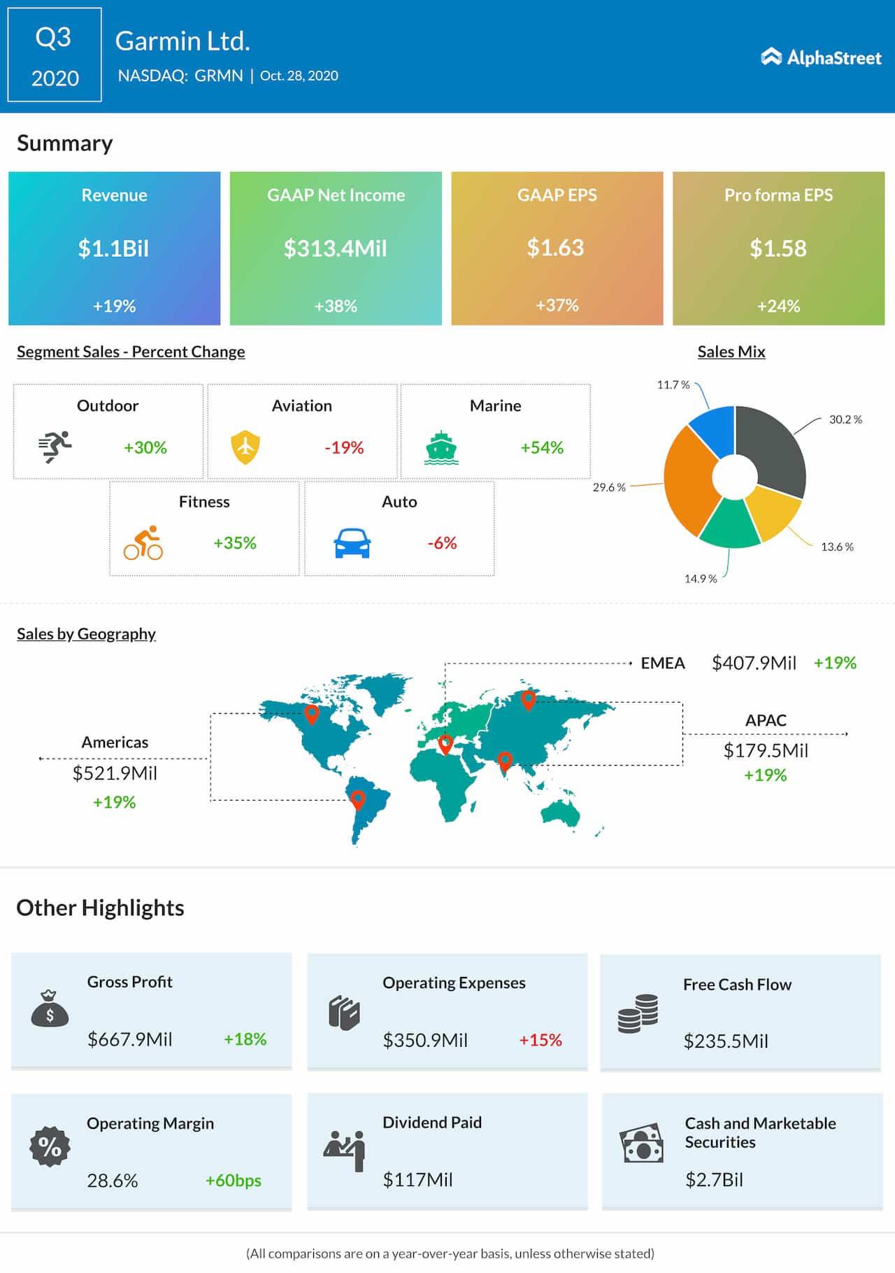 Garmin Q3 2020 Earnings Infographic