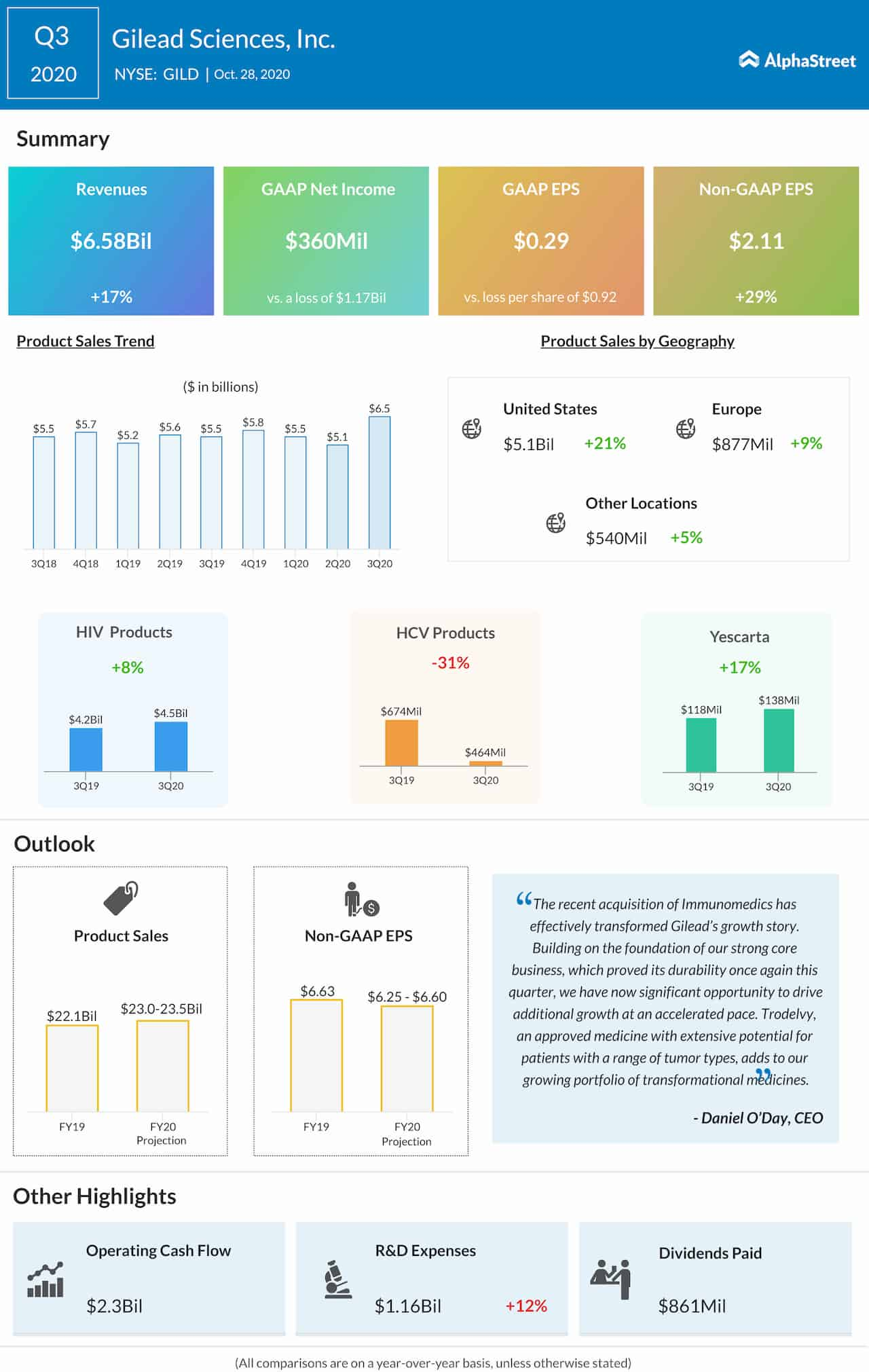 Gilead Sciences Q3 2020 Earnings Infographic