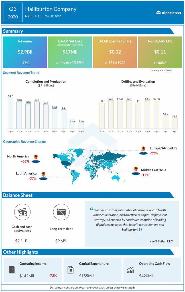 Halliburton reports Q3 2020 earnings results