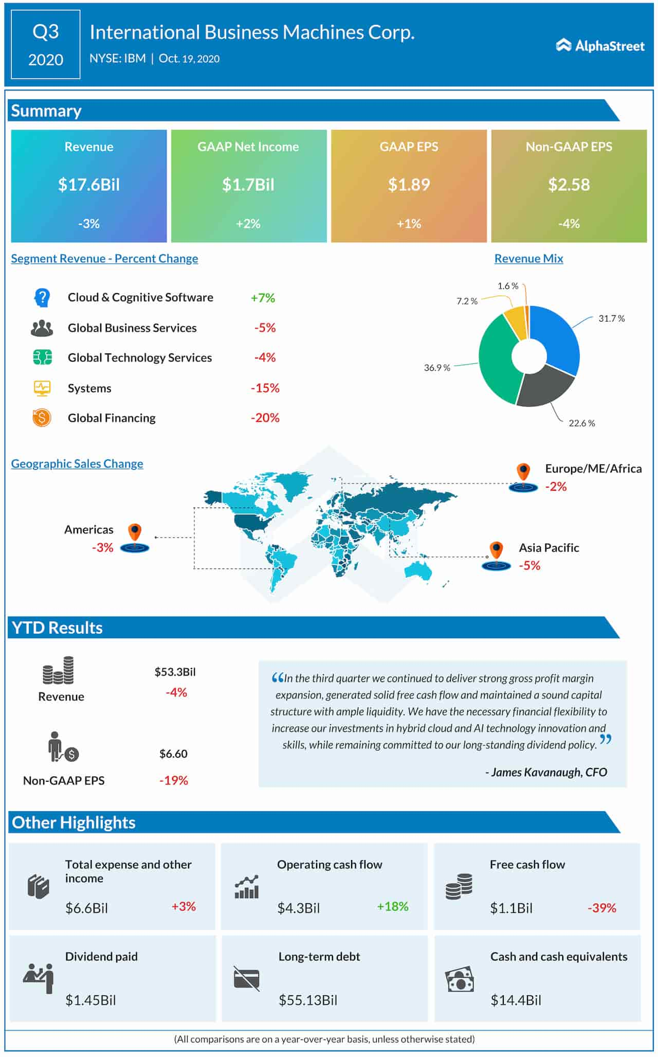 IBM Q3 2020 Earnings Infographic