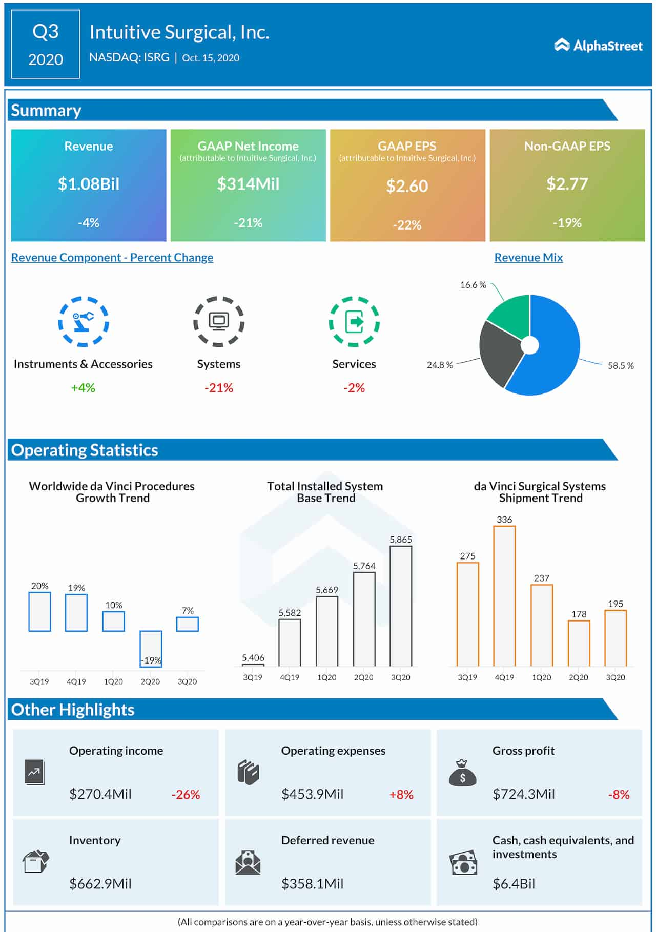 Intuitive Surgical Q3 2020 Earnings Infographic