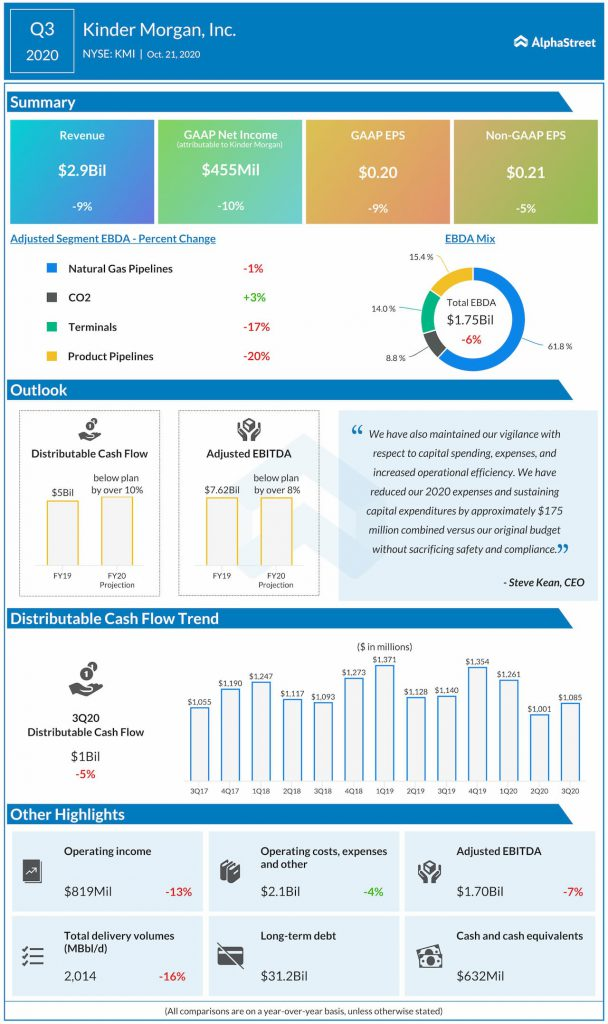 Kinder Morgan reports Q3 2020 earnings results