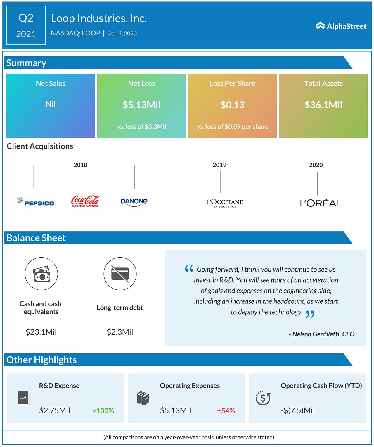 Loop Industries Q1 2021 Earnings Results