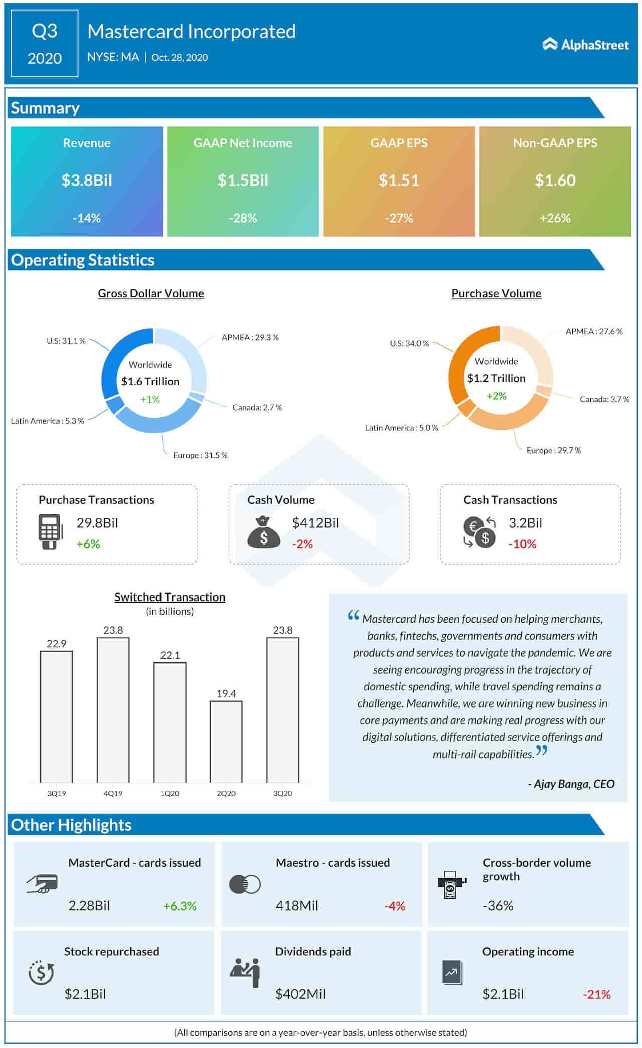 mastercard Q3 2020 earnings