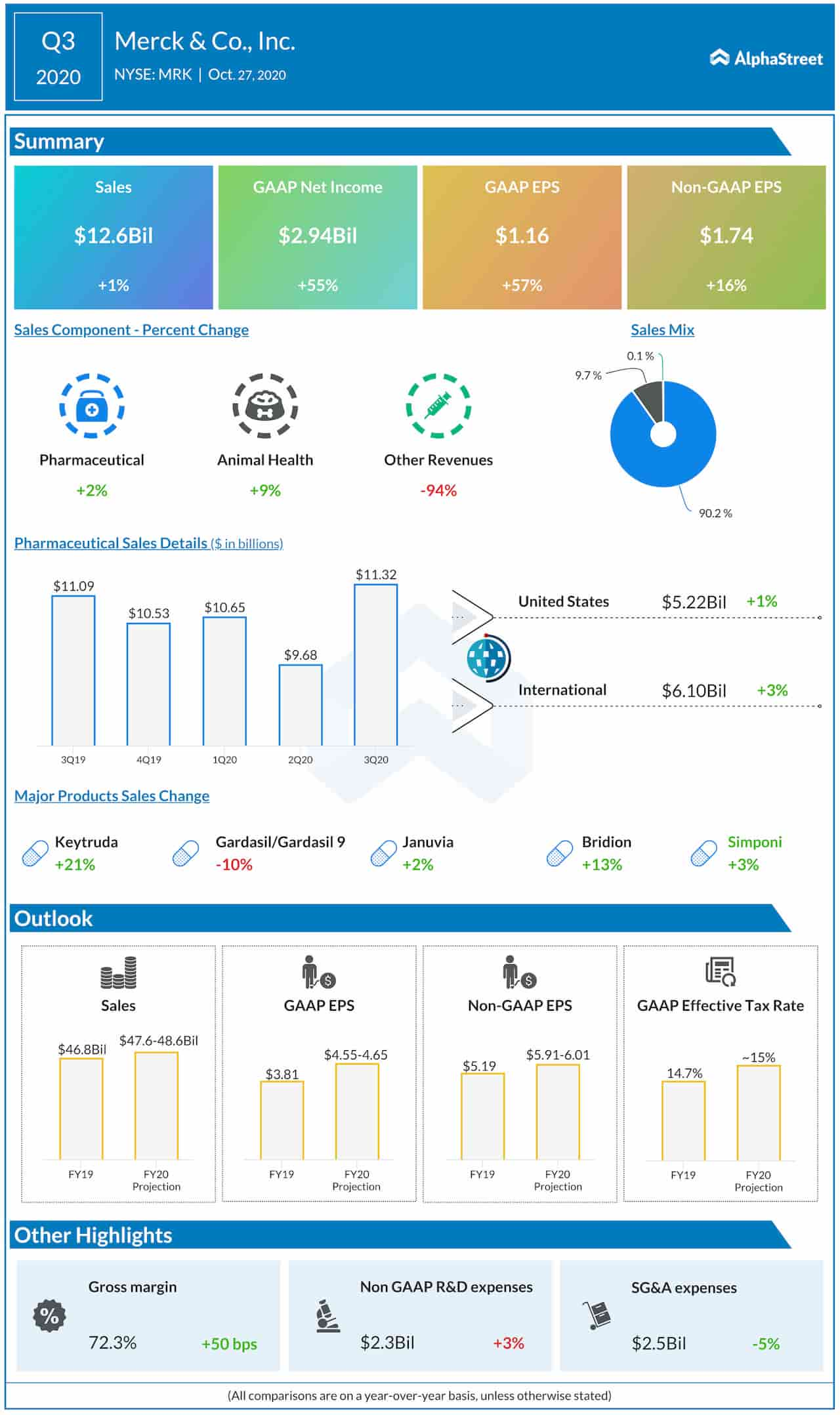 Merck &Co. Q3 2020 earnings infographic