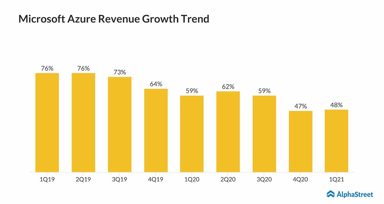 Microsoft Azure Revenue Growth Trend