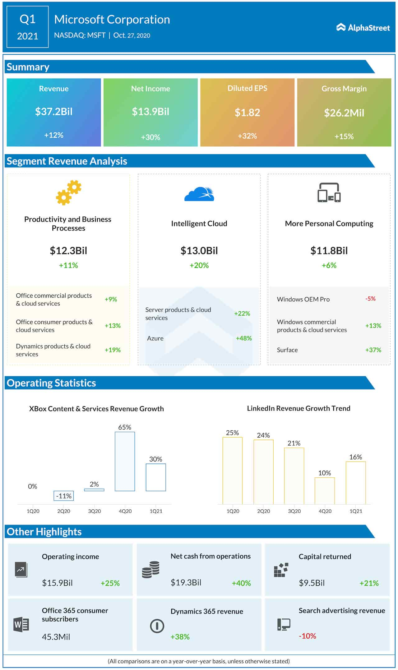 Microsoft Q1 2021 earnings infograph