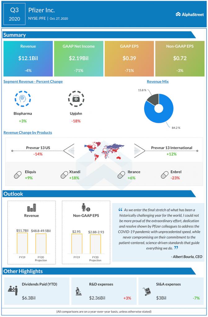 Pfizer Q3 2020 earnings