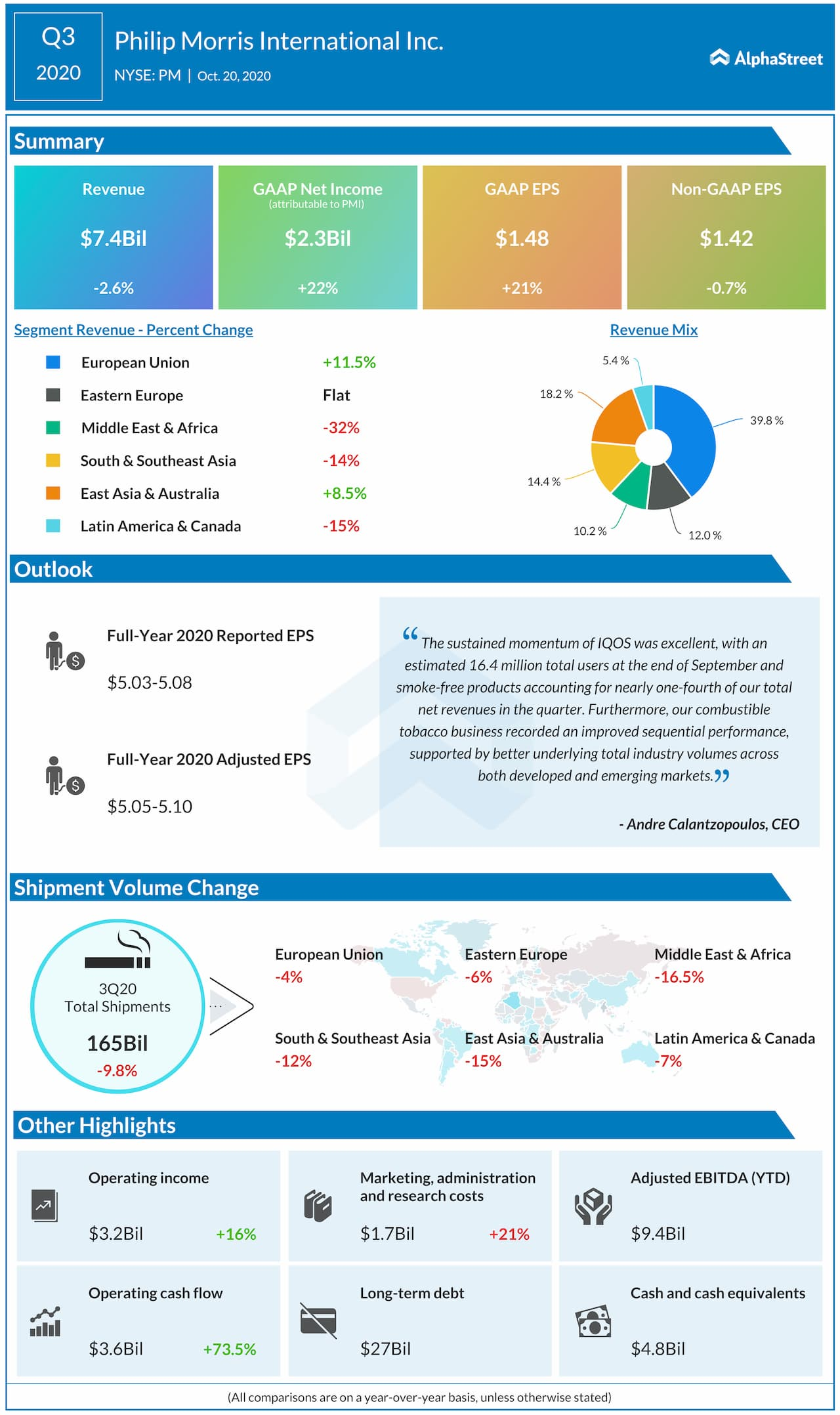 Philip Morris reports Q3 2020 earnings results