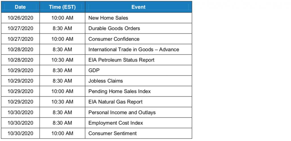 key economic events week of Oct 26