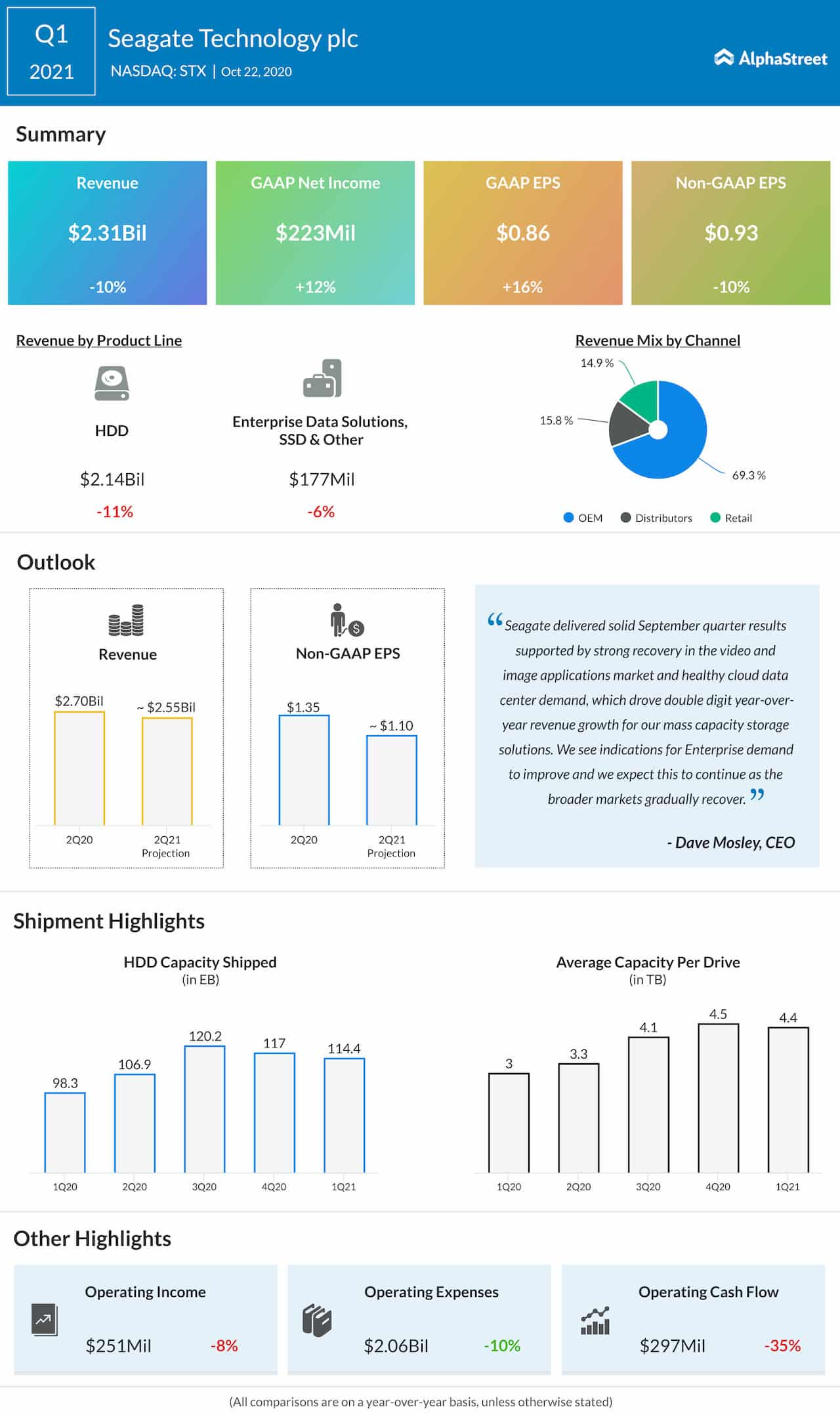 Seagate Technology Q1 2021 Earnings Infographic