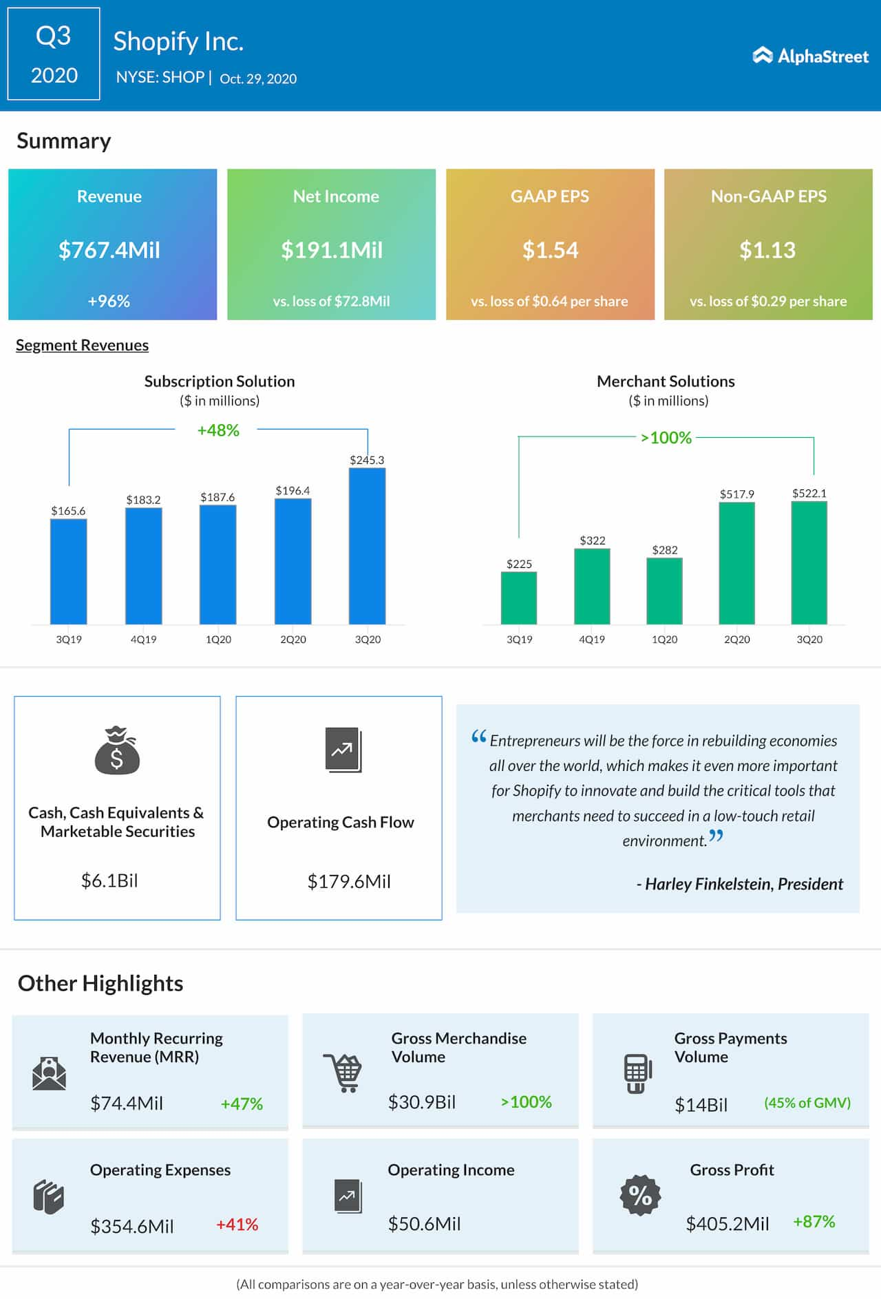 Shopify Q3 2020 earnings infographic