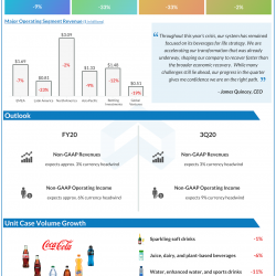 The Coca-Cola Company Q3 2020 earnings.