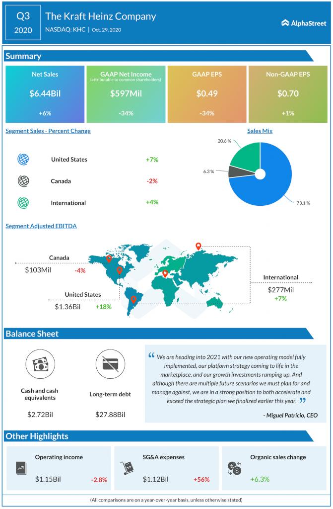 The Kraft heinz company Q3 2020 earnings
