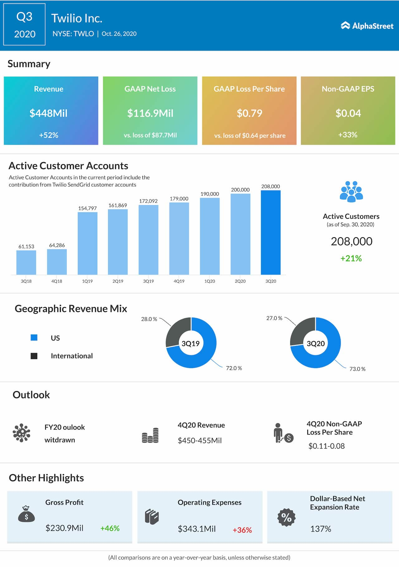 Twilio Q3 2020 Earnings Infographic