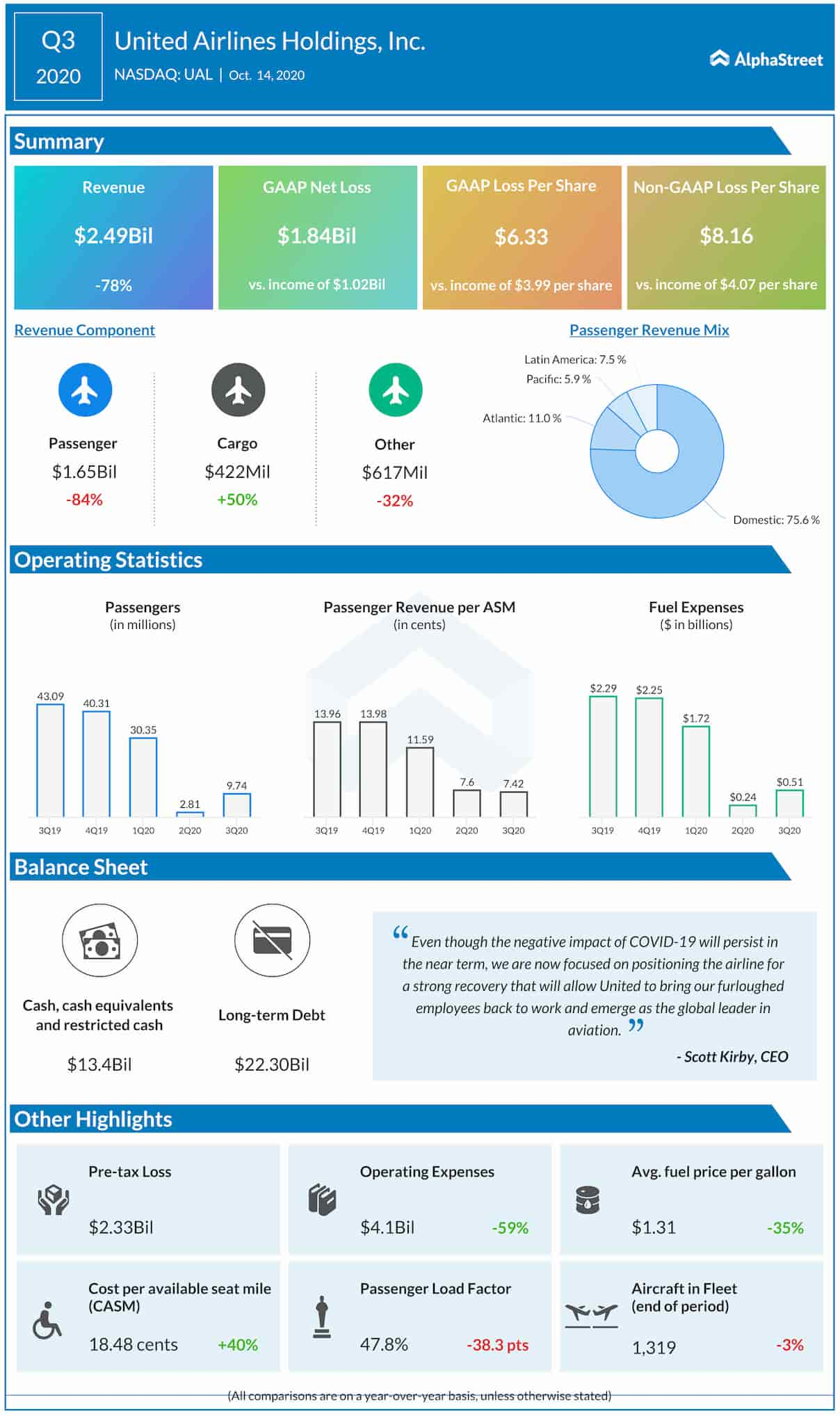 United Airlines Q3 2020 earnings infographic