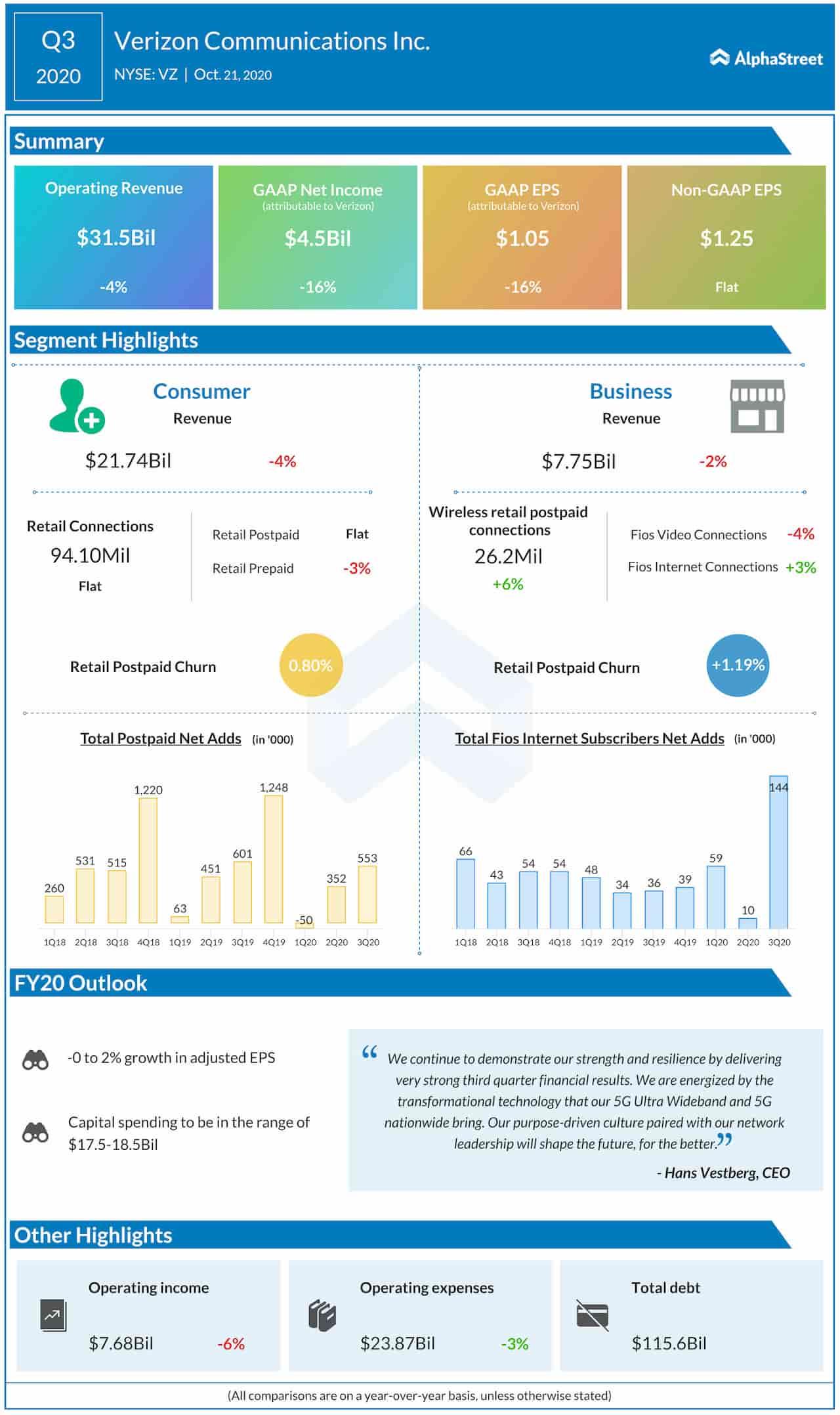 Verizon Q3 2020 Earnings Infographic