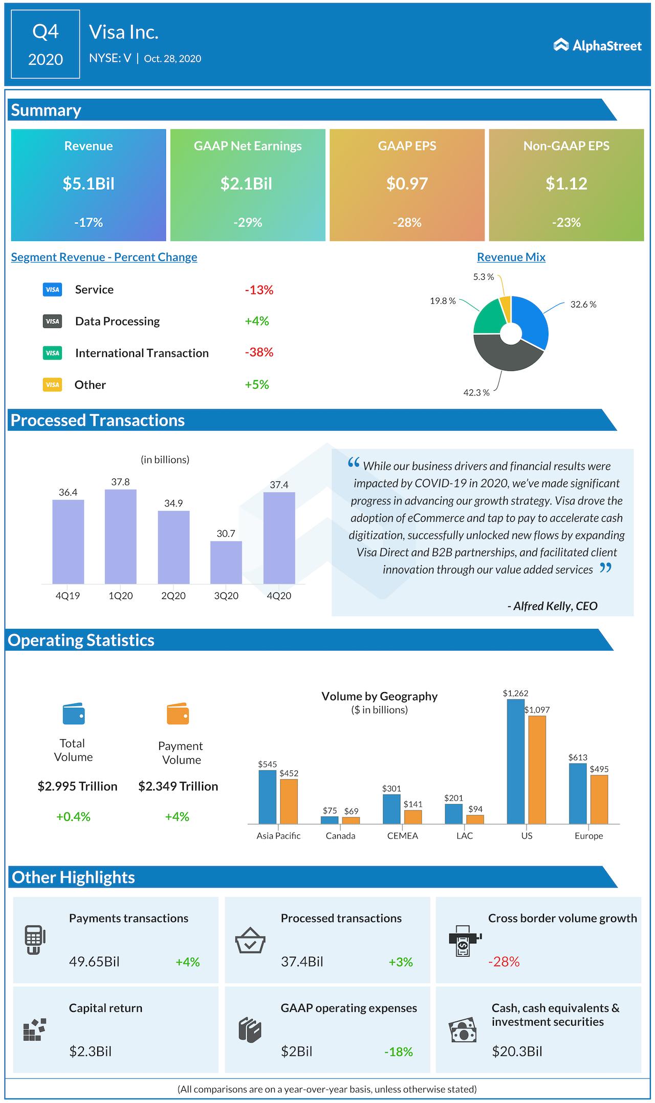 Visa Q4 2020 earnings