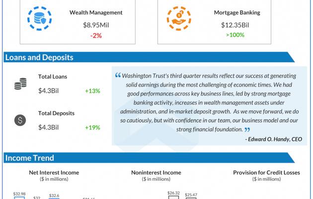 Washington Trust Q3 2020 earnings