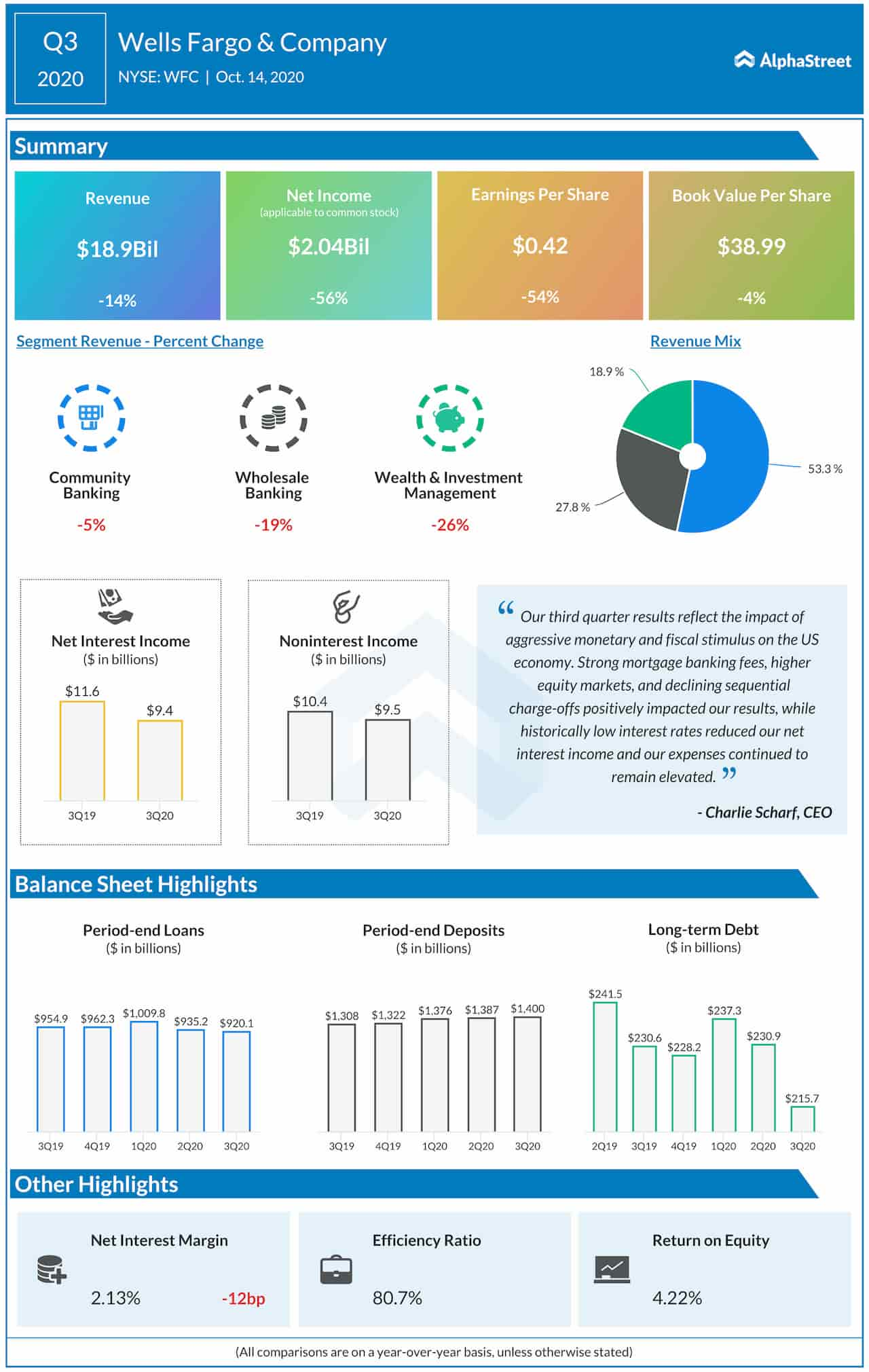 Wells Fargo Q3 2020 earnings Infographic