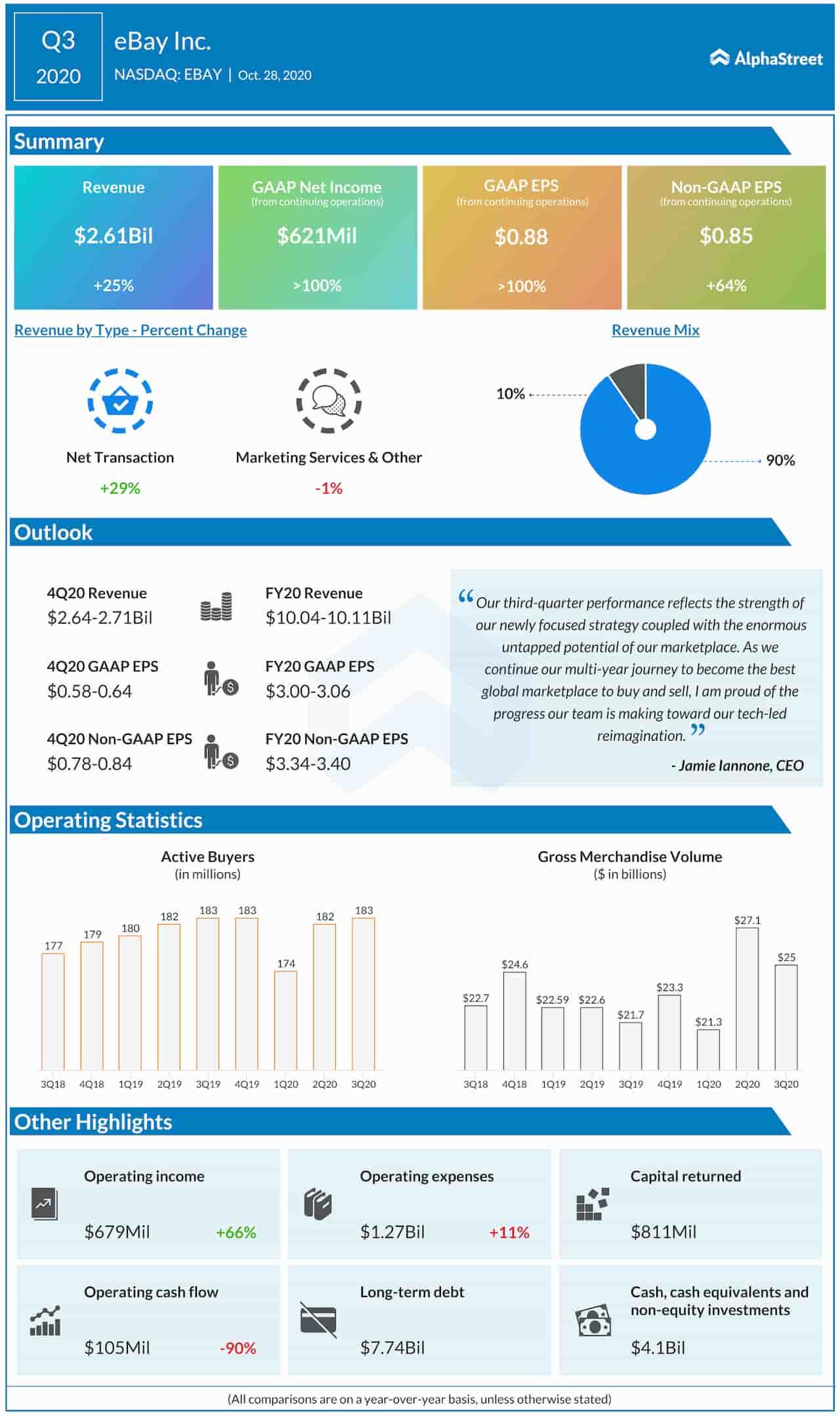 eBay Q3 2020 earnings infographic