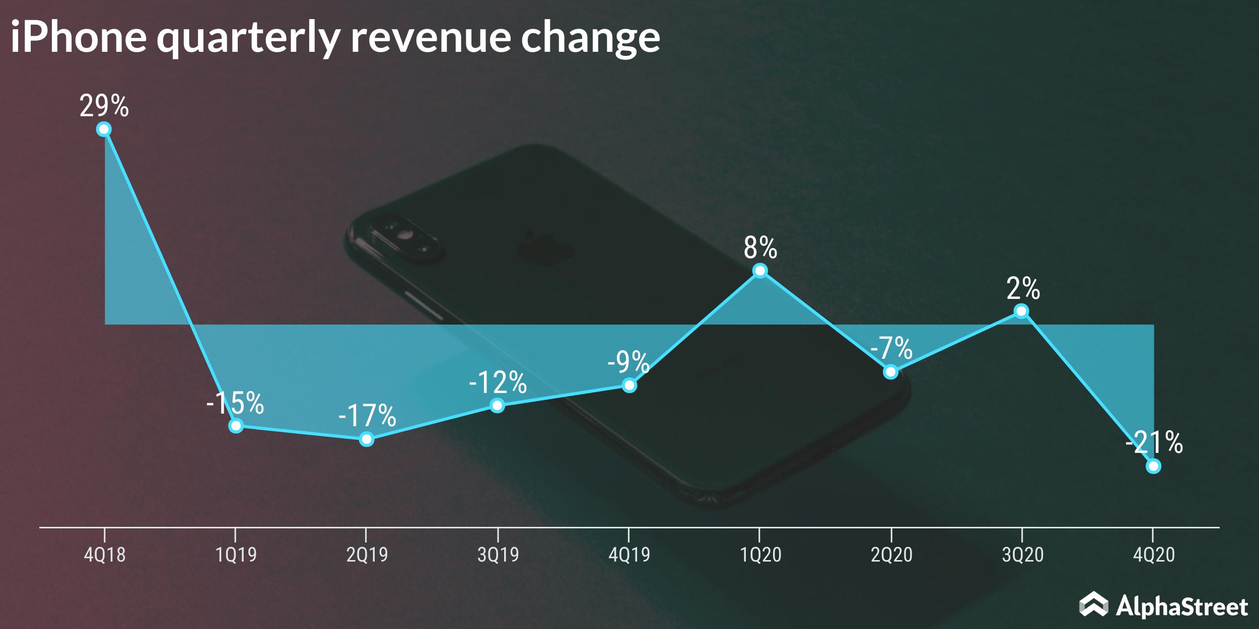 iPhone quarterly revenue change