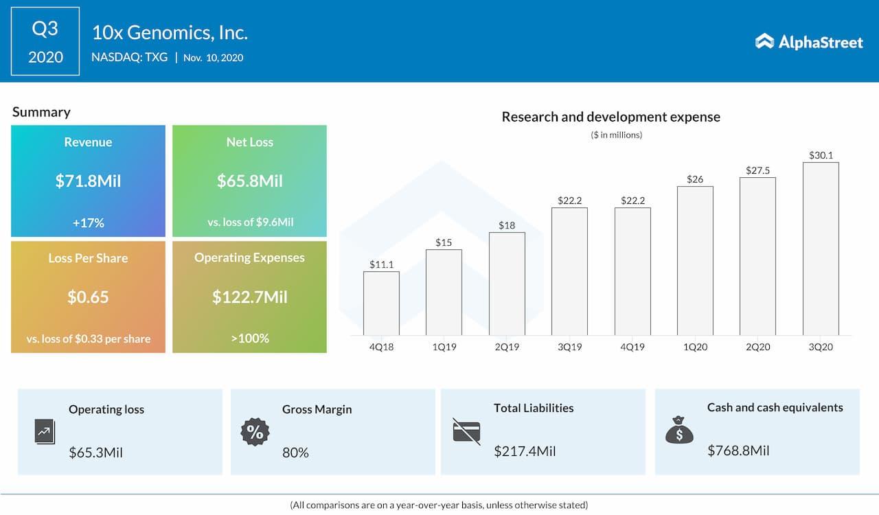 10x Genomics Q3 2020 Earnings Infographic