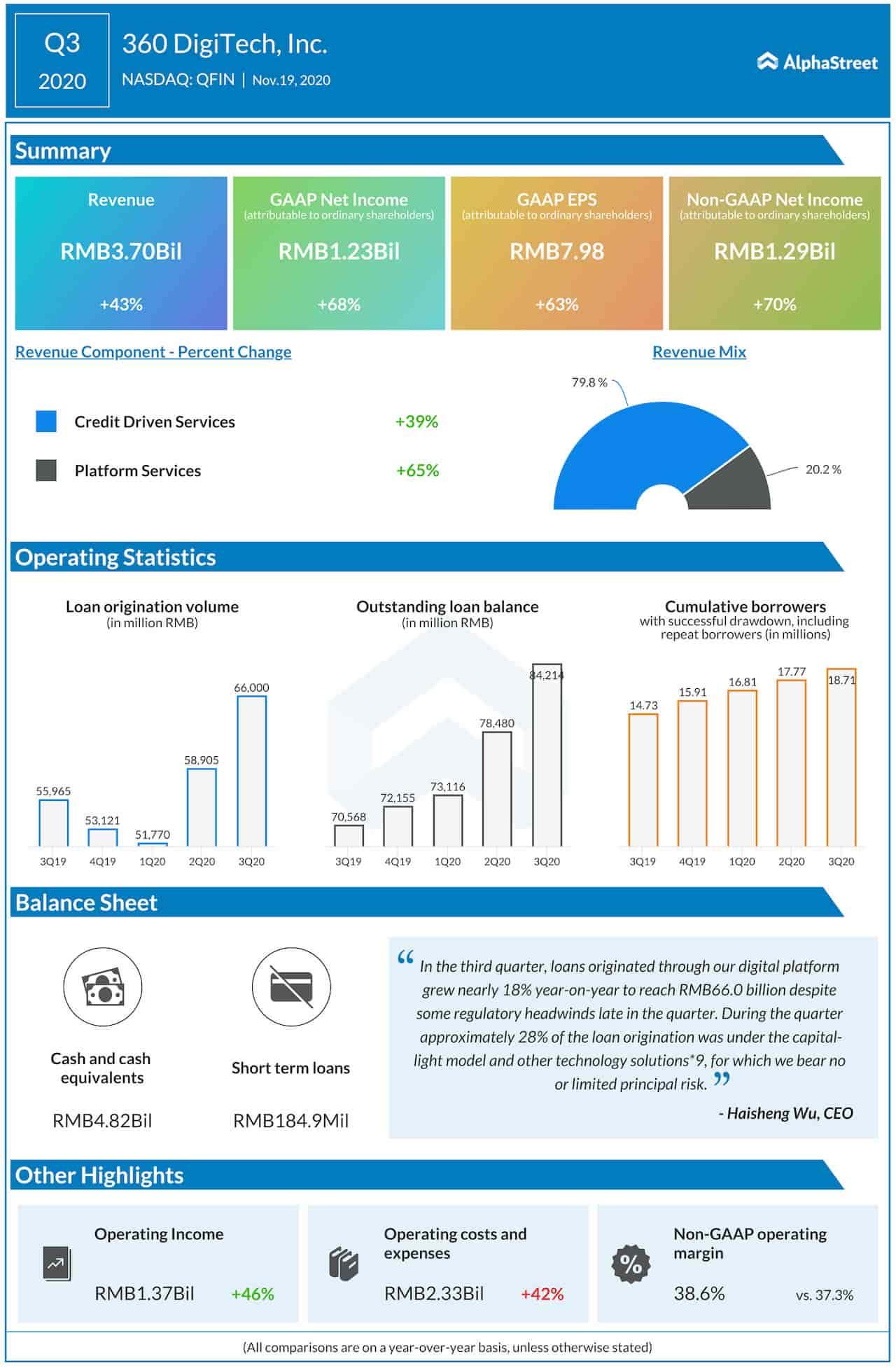 360 DigiTech Q3 2020 earnings infographic