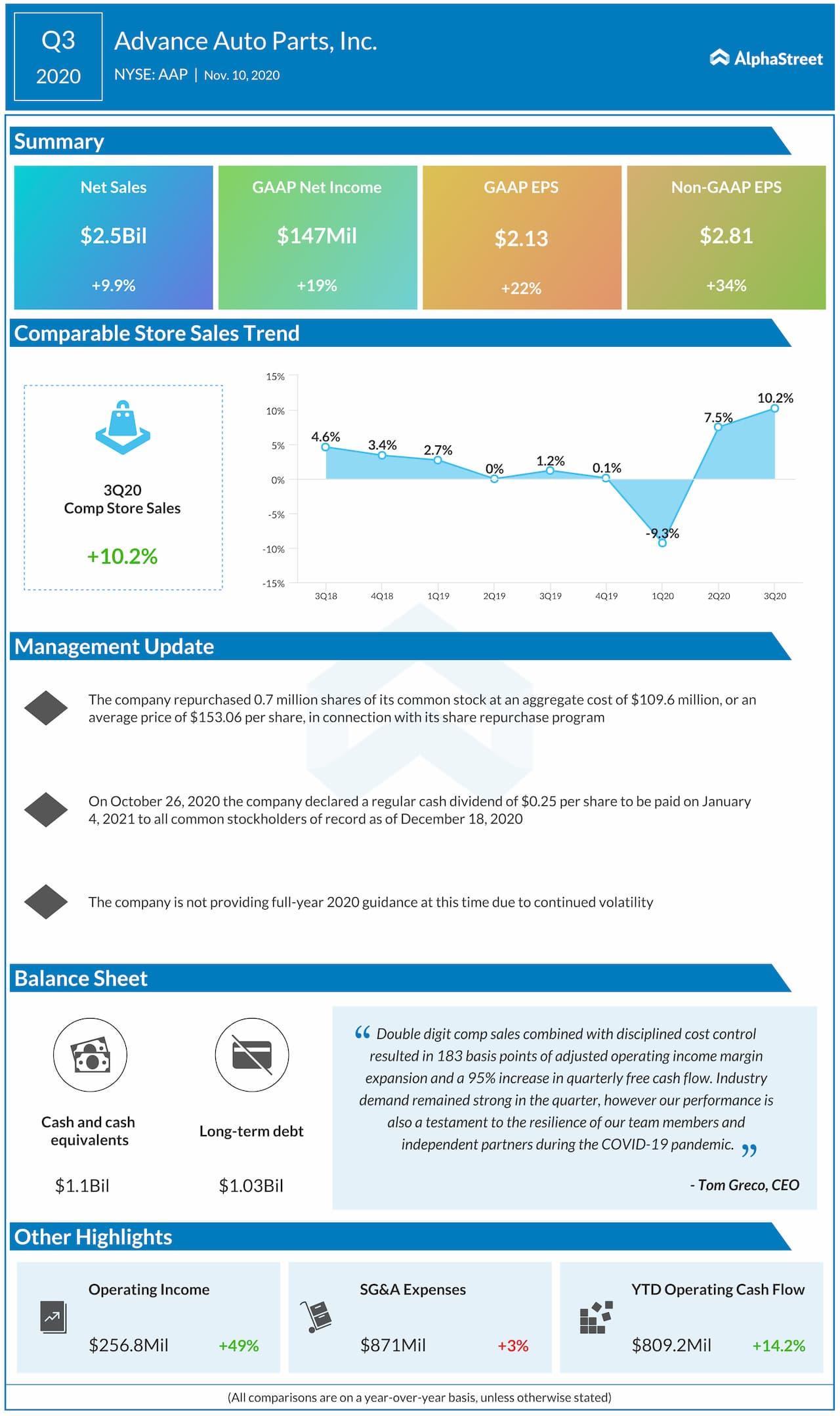 Infografía de ganancias de Advance Auto Parts Q3