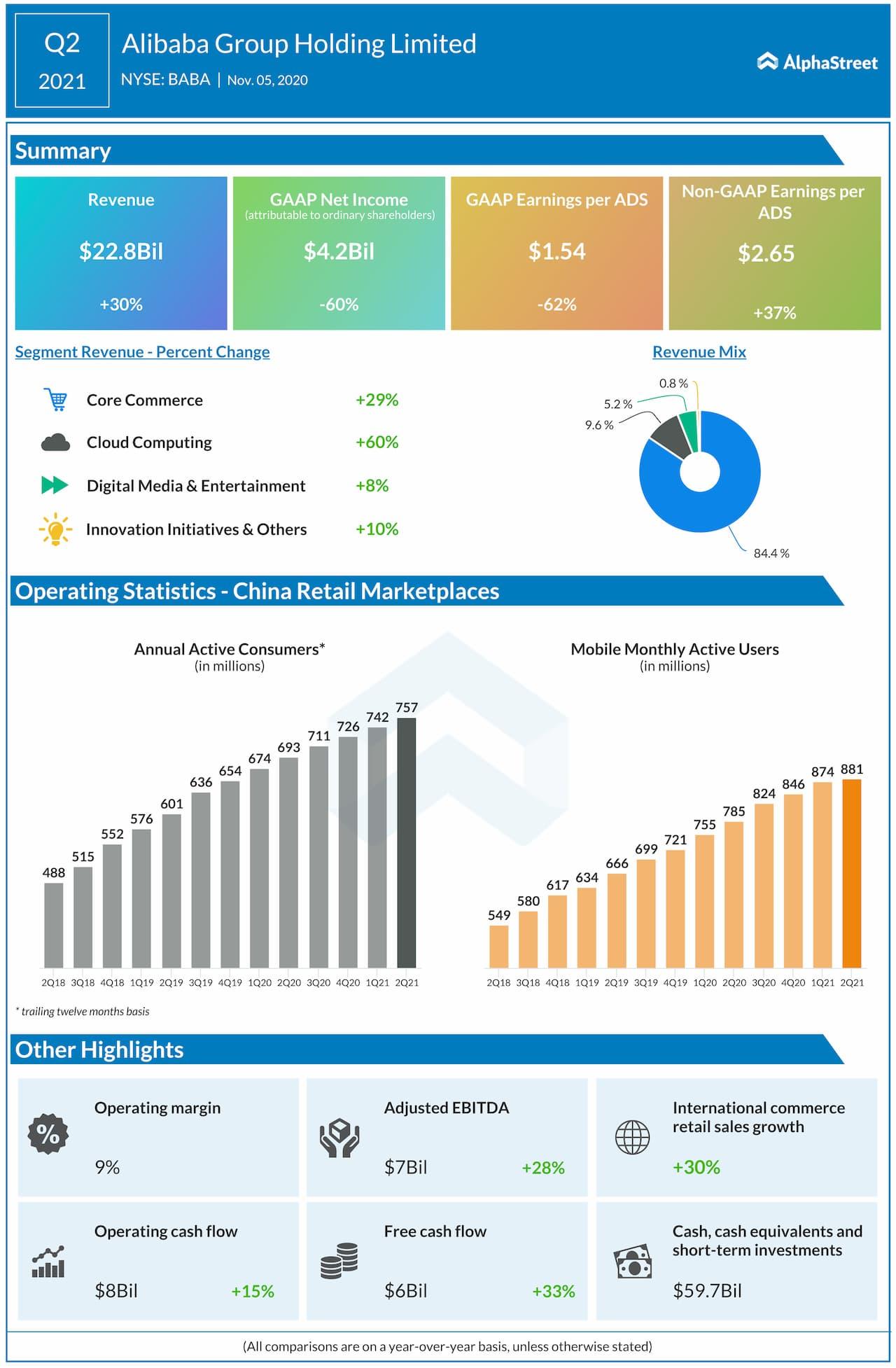Alibaba informa resultados de ganancias del segundo trimestre de 2021