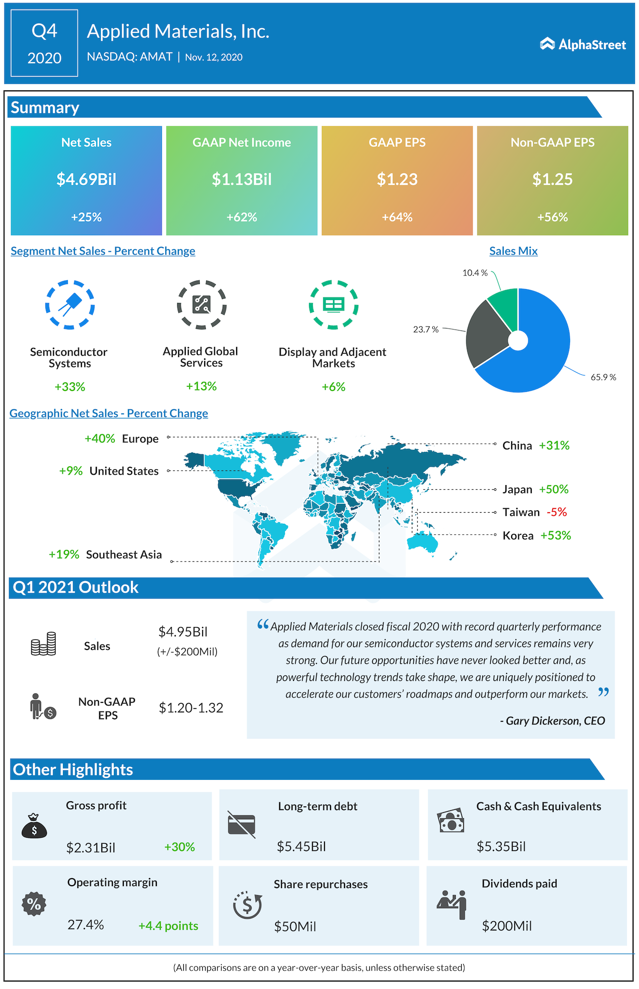 Applied Materials Q4 2020 earnings