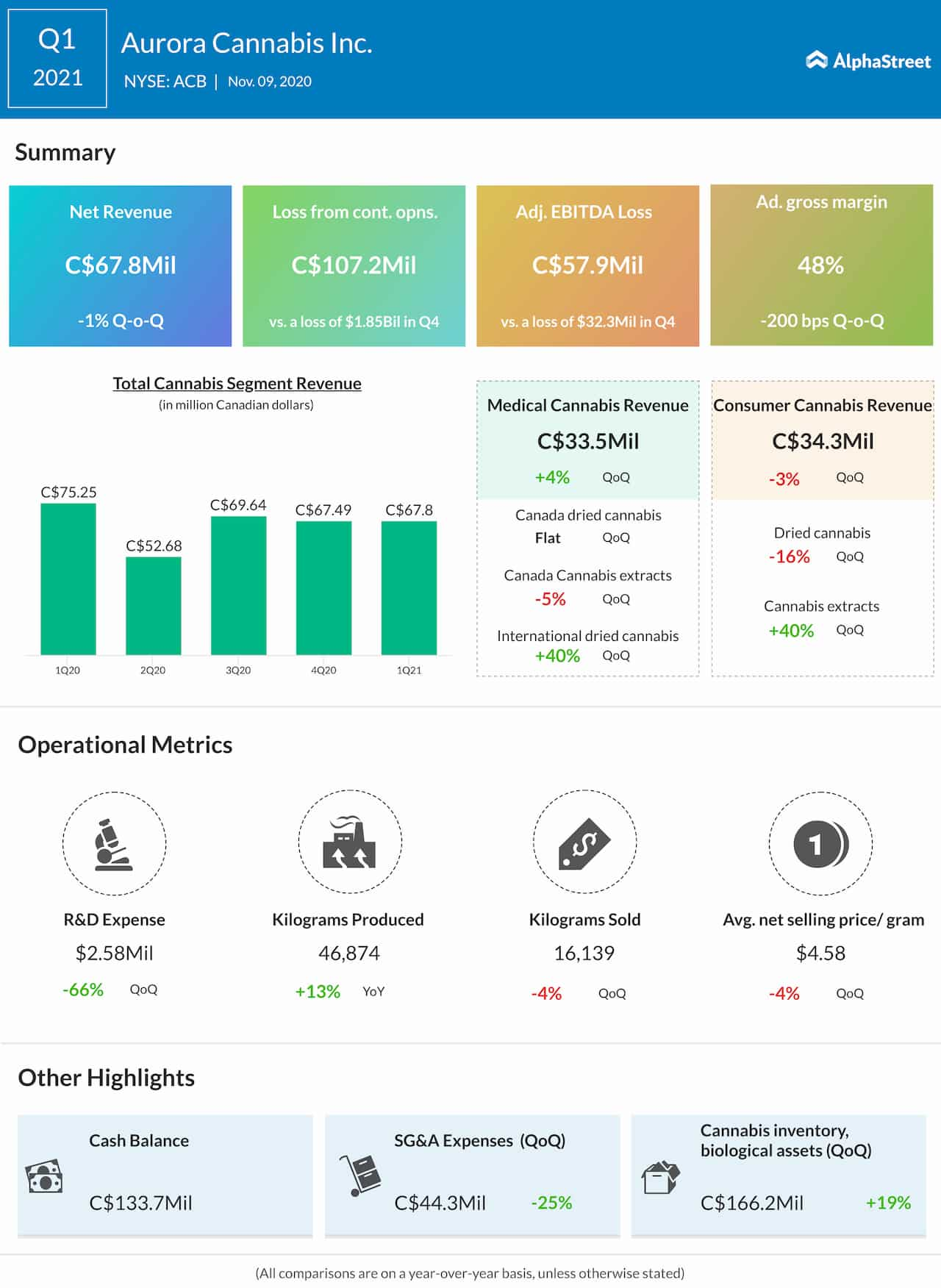 Aurora Cannabis Q1 2021 Earnings Infographic